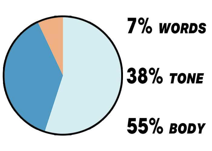 pie chart of albert mehrabian's rule of personal communication showing 55% body language 38% tone and 7% words